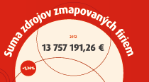 We know what companies in Slovakia most often contribute to