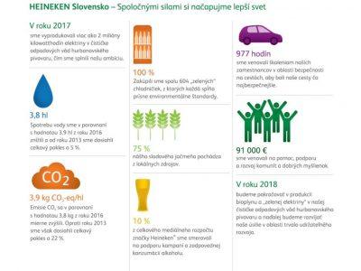Heineken Slovensko podniká zodpovedne a s ohľadom na trvalú udržateľnosť