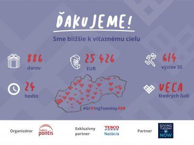 Slováci ukázali svoju štedrosť. V mimoriadnej situácii za deň darovali viac ako 25-tisíc eur